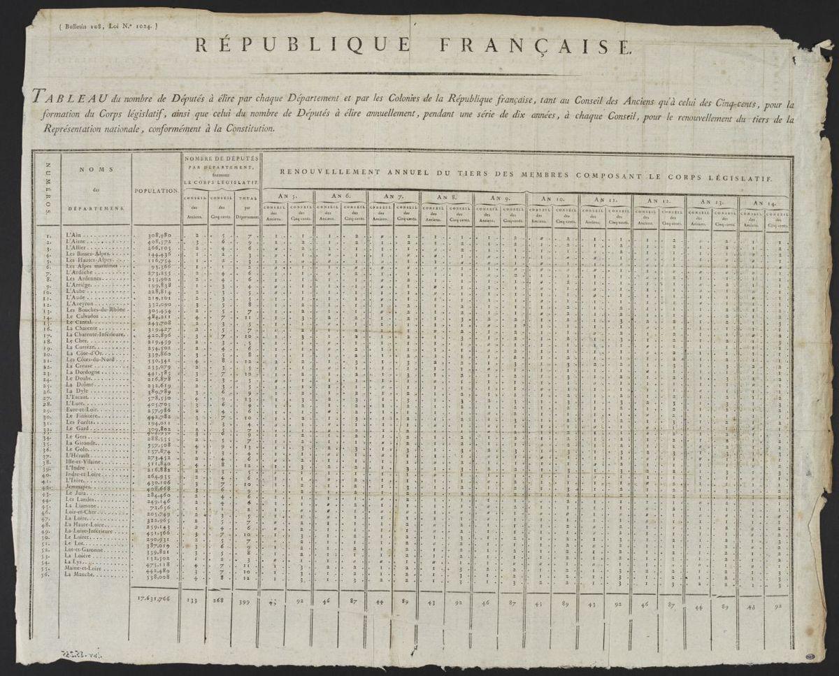 Tableau du nombre de députés à élire pour chaque Département et par les Colonies de la République française, tant au Conseil des Anciens qu'à celui des Cinqs-cents... Estampe